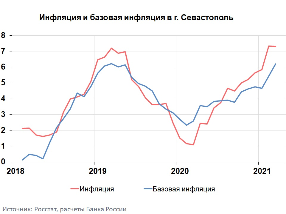 Инфляция в Севастополе в марте 2021 года - 7,3%