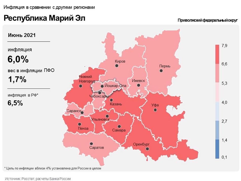 Инфляция в Марий Эл - ниже среднего уровня по России и ПФО