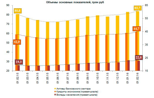 млрд кредитов месяцев аналогичный период кредитных вырос