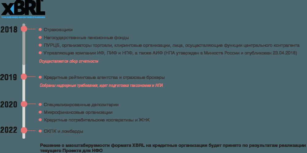Кредитные организации 2020